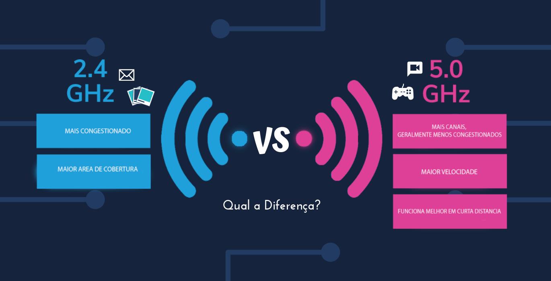 Qual é a diferença entre 2,4 GHz e 5 GHz nos roteadores Wi-Fi?